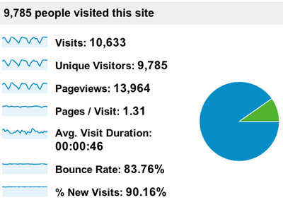 Screenshot of a Google Analytics report